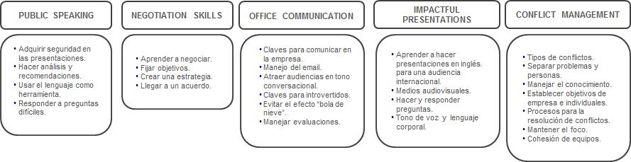 Habilidades-directivas